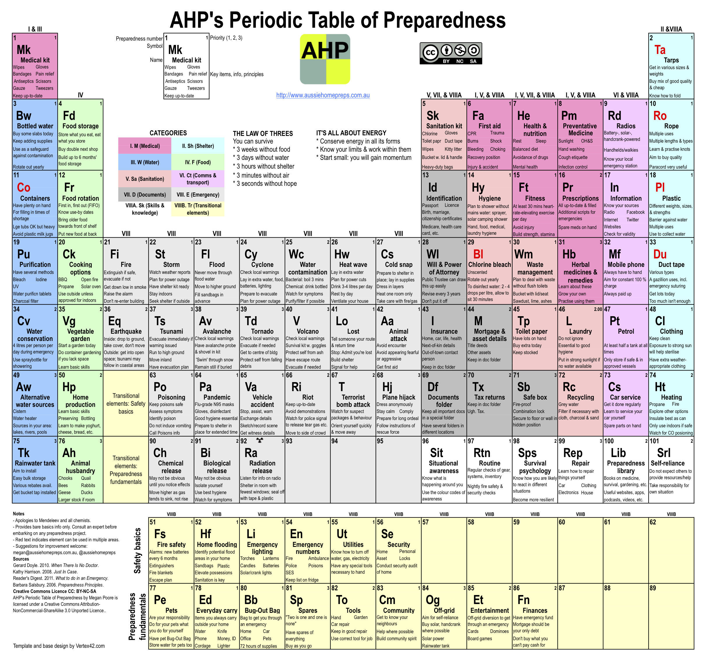 The periodic table aussie home preps ahps periodic table of preparedness click to view a larger image gamestrikefo Gallery